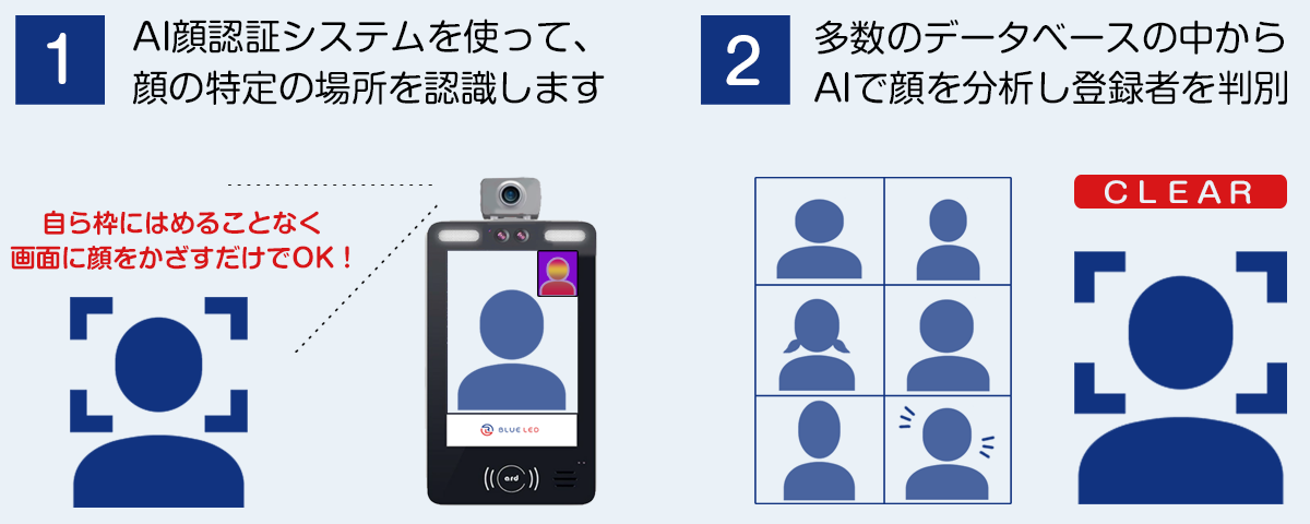 体温測定・顔認識システムの仕組み